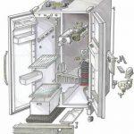 Основные поломки холодильника